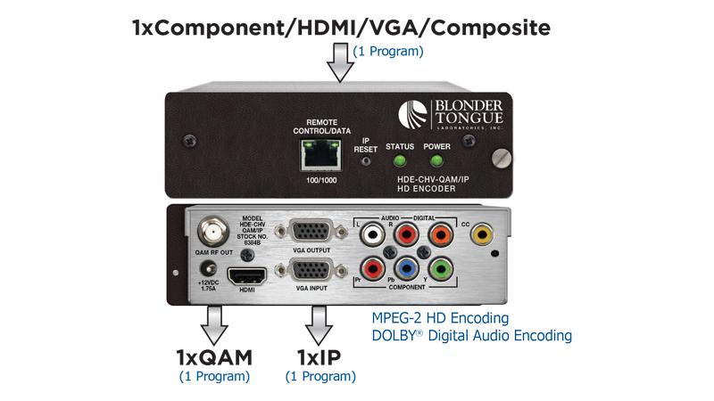 HDMI Encoders
