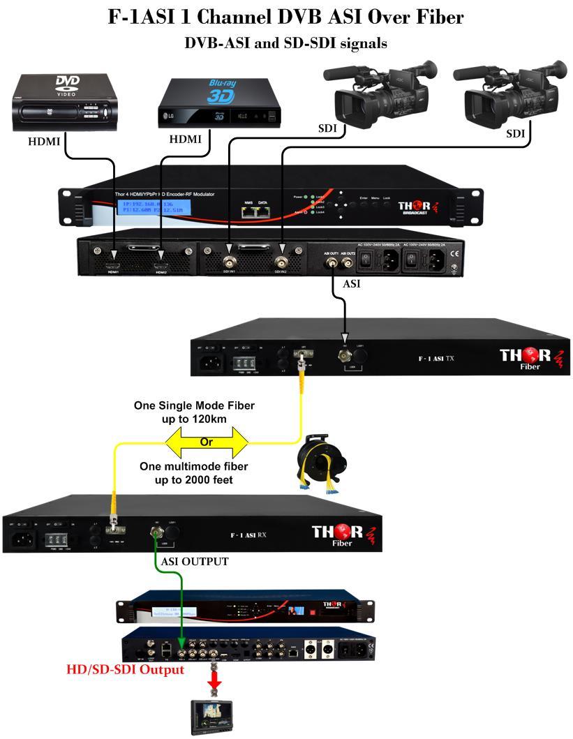 DVB-ASI Over Fiber