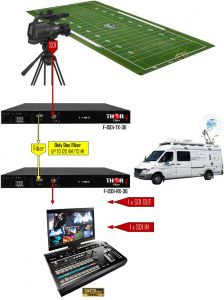 Thor Video over Fiber - F-1SDI-3G-TxRx-RM