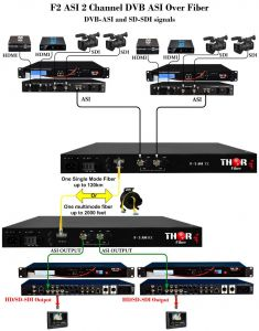 Thor Video over Fiber - F-2ASI