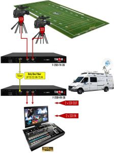 Thor Video over Fiber - F-2SDI-3G-TxRx-RM