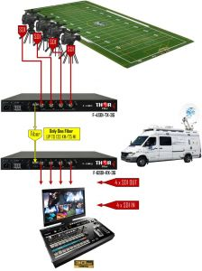 Thor Video over Fiber - F-4SDI-3G-TxRx-RM