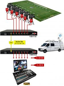 Thor Video over Fiber - F-6SDI-3G-TxRx-RM