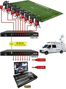 Thor Video over Fiber - F-8SDI-3G-TxRx-RM