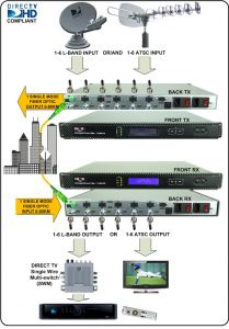 Thor CWDM Optical Transmitter for 6 L-Band RF channels over single fiber for MDU - F-LB61-CWTX