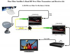 Thor Satellite L-Band RF Over Fiber Transmitter and Receiver kit - F-LBAND-Tx/Rx