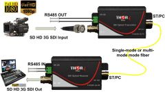 Thor 1Ch SD/HD/3G-SDI Transmitter and Receiver Kit over Singlemode Fiber ST/PC 20km - F-M1SDI-3G-Tx/Rx
