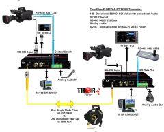 Thor 1CH HD-SDI Bi-directional Tx & Rx with Bi-directional 10/100 Ethernet (RJ45) 20km ST/PC - F-M1SDI-TR-ET