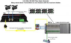Thor 2Ch HD-SDI Transmitter and Receiver Kit over Singlemode Fiber ST/PC 20km - F-M2SDI-Tx/Rx