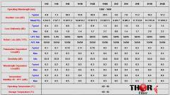 Thor Fiber Accessories - F-PLC-1x32